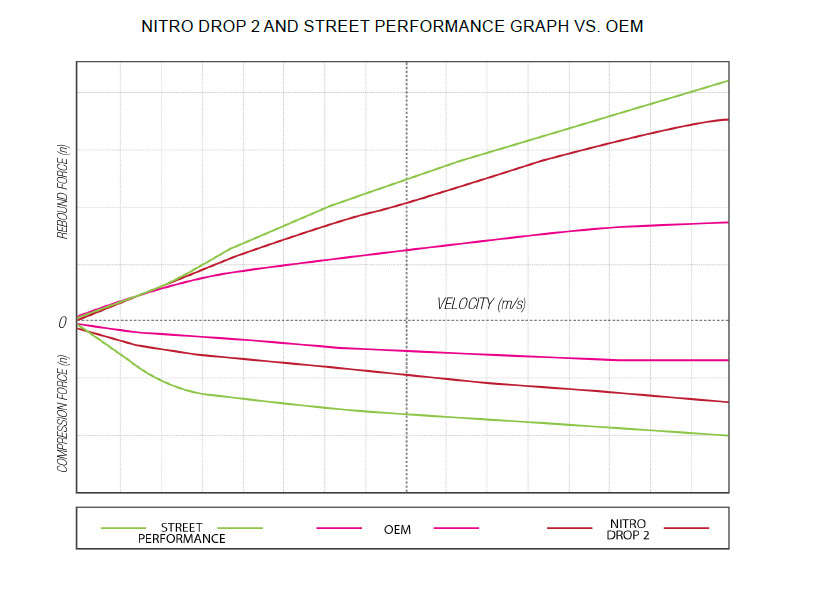 Lowering Kits and Components - Street Performance Shocks Belltech